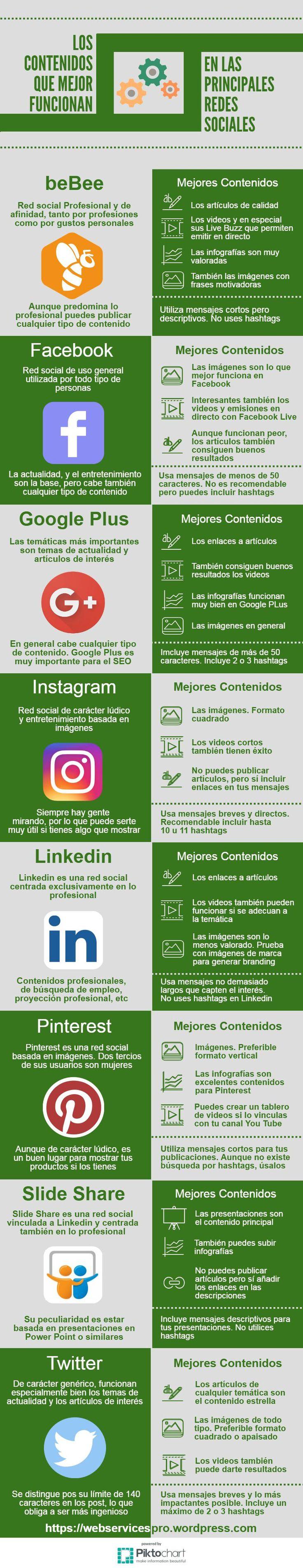 ¿Sabes cuales son los contenidos que mejor funcionan en las redes sociales más importantes? Mira el post completo para ver más en detalle este importante tema #Contenidos #ContenidosRRSS #MarketingDeContenidos #SocialMedia #RedesSociales #Infografía