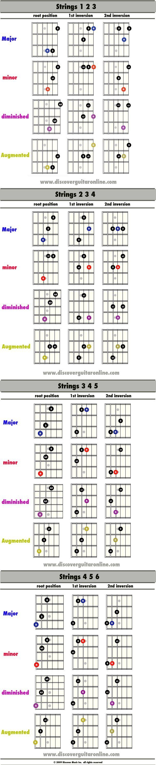 Best way to learn music theory (guitar)? | Yahoo Answers