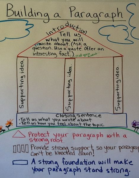 Anchor chart on building a paragraph