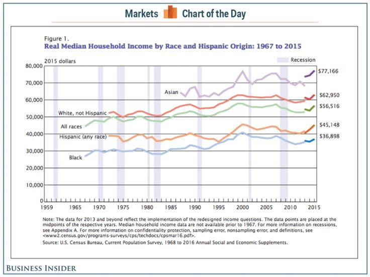 Best 25 median household income ideas on pinterest medicare median household incomes just surged in the largest increase on record ccuart Image collections