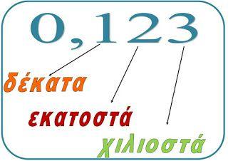 Η αξία της θέσης του ψηφίου στους δεκαδικούς αριθμούς σε μια εκπαιδευτική κάρτα έτοιμη για εκτύπωση - ΗΛΕΚΤΡΟΝΙΚΗ ΔΙΔΑΣΚΑΛΙΑ