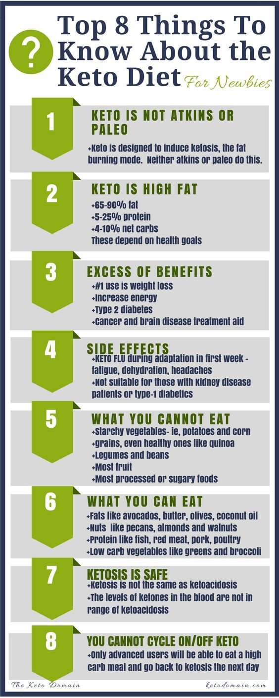 Top 8 Things to Know About Keto Diet - Infographic. Beginners and newbies - read this!