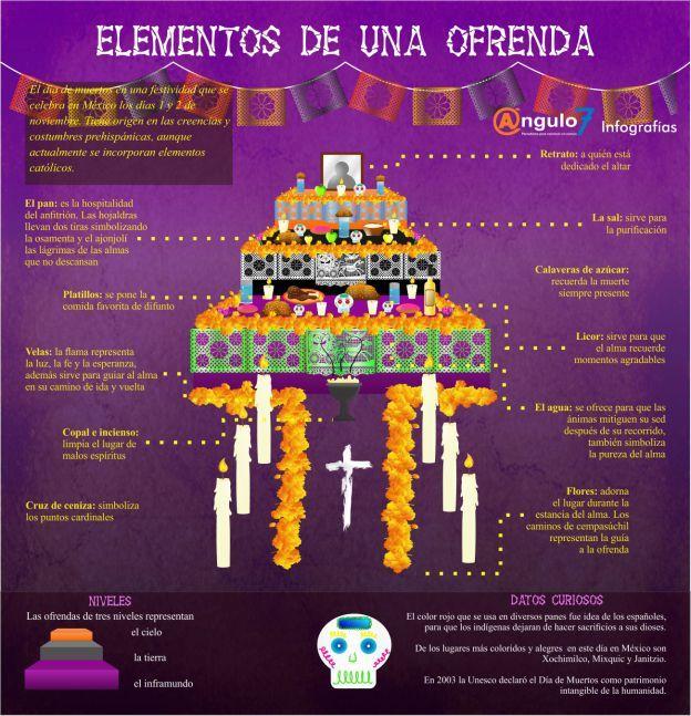 Elementos de un Ofrenda a los Muertos (México)