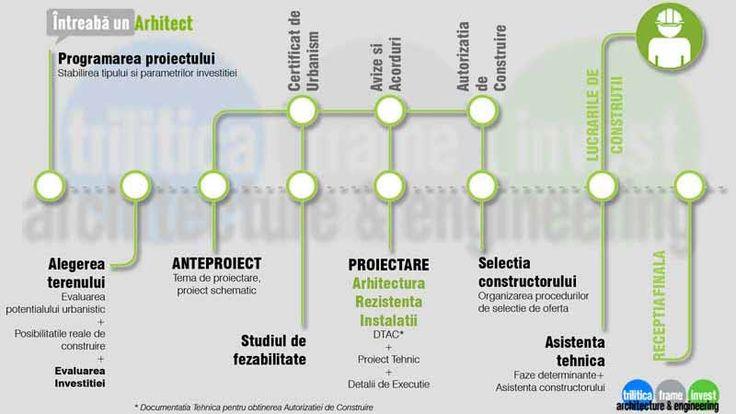 Serviciile-de-proiectare-integrata-arhitectura-rezistenta-instalatii-Trilitica-Frame-Invest