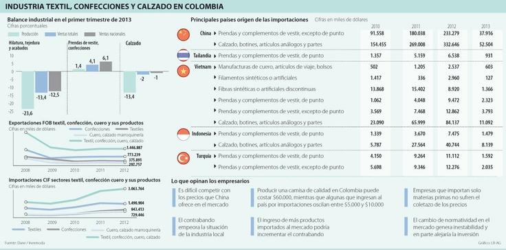 Industria Textil, Confecciones y Calzado en Colombia #Cuero