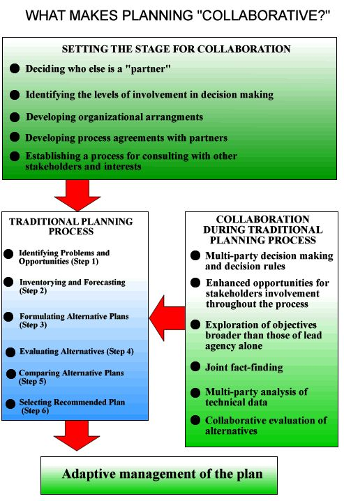 Best Ppd Collaborative Planning Images On   Pdf