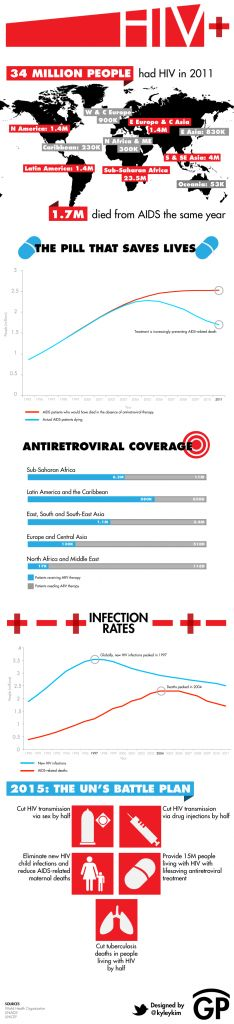 Fresh on IGM > #HIV Positive Stats 2011: An overview of the situation with HIV positive infections worldwide and the progress that has been made with antiretroviral treatments on fighting deaths from AIDS.  > http://infographicsmania.com/hiv-positive-stats-2011/