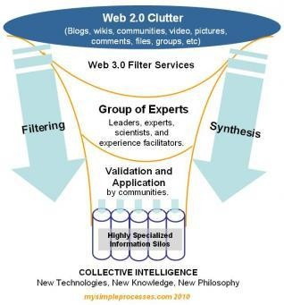 Forecast 2020: Web 3.0+ and Collective Intelligence
