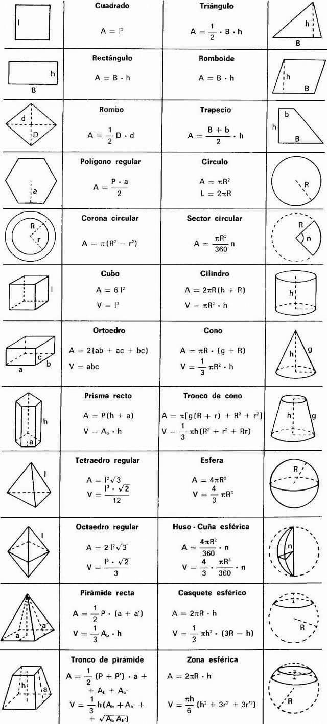 Math Shit Mathtricks Math Formulas Geometry Formulas Maths