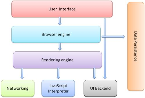 How Browsers Work: Behind the scenes of modern web browsers - HTML5 Rocks:  A very comprehensive article on how modern browsers are constructed an the functions of each of their components.