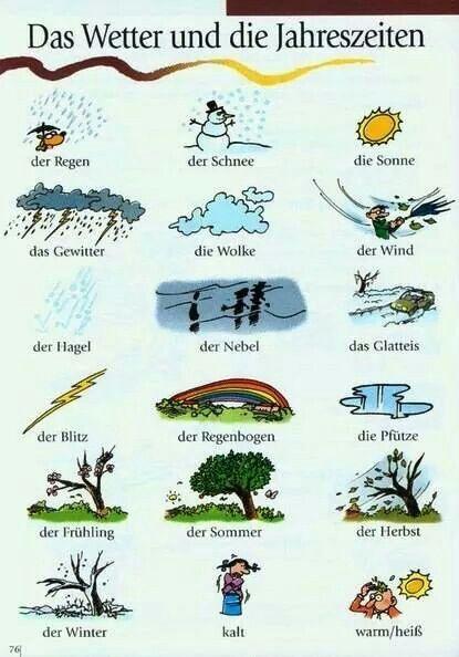 el clima. German.