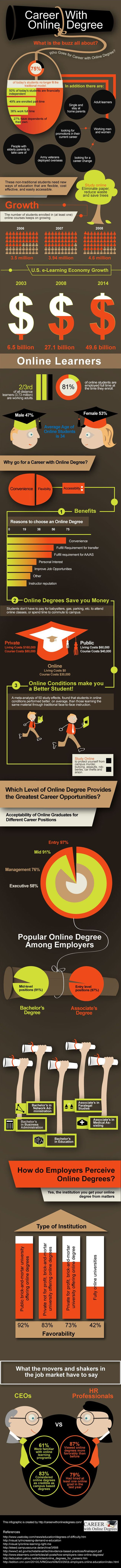 An interesting infographic about starting your career with an online degree... http://careerwithonlinedegrees.com/infographic-career-with-online-degree/