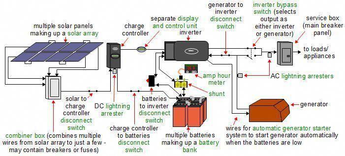 Car Battery People Solar Power System Off Grid Solar Power Advantages Of Solar Energy
