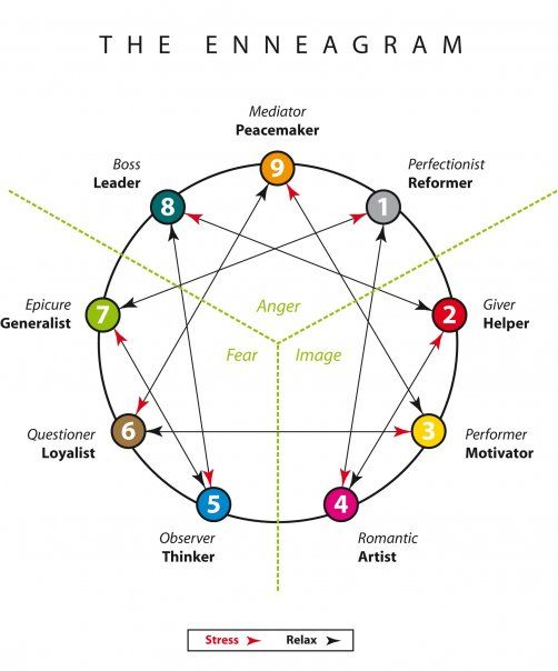 Enneagram chart of personality patterns. It helps people find out what kind of person they are. When I did the enneagram project I was very surprised because the type that was given to me was actually who I am as a person. This activity spoke to me the most because I put all the qualities that my type had to good use. It also helped me
