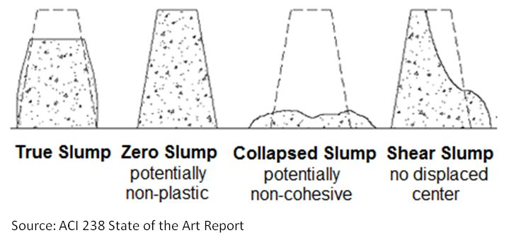 Slump Test Measure The Consistency Of Concrete At The