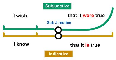 srhabay - 75 THE SUBJUNCTIVE MOOD   # Pin++ for Pinterest #