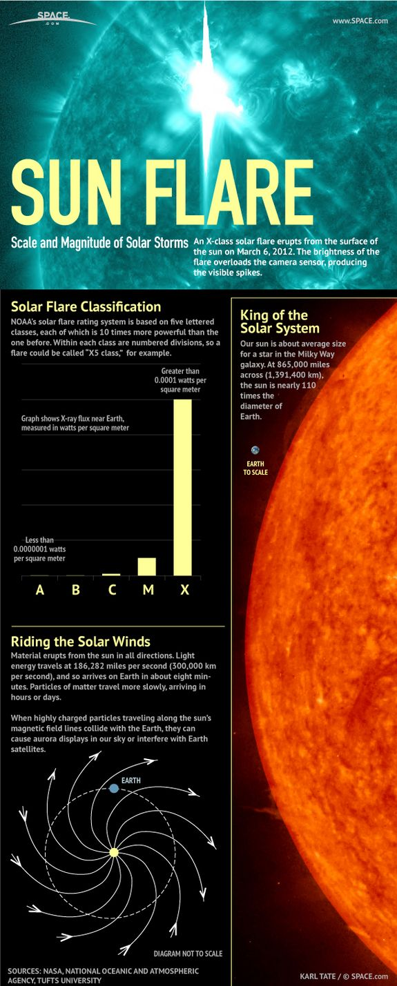 A user's guide to solar flares... X-class flares top the scale with the most energy and potential to disrupt communications on Earth.