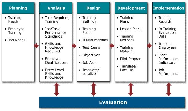 instructional systems design jobs