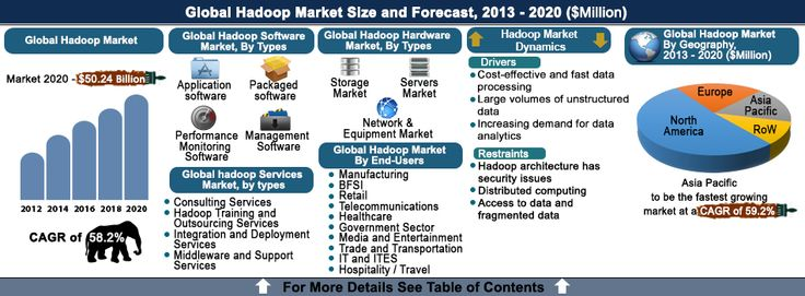 Hadoop is a distributed processing technology used for Big Data analysis. Hadoop market is expanding at a significant rate, as Hadoop technology provides cost effective and quick solutions compared to traditional data analysis tools such as RDBMS. The Hadoop Market has great future prospects in trade and transportation, BFSI and retail sector.