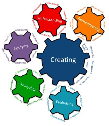 Blooms Taxonomy in the Foreign Language Classroom