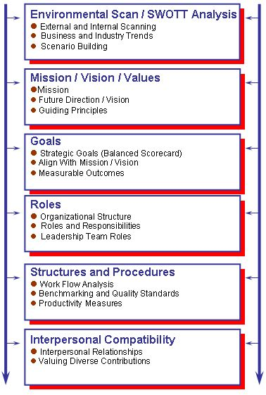 strategic thinking and strategic management processes Strategic planning is a systematic process of envisioning a desired future, and  translating this vision into broadly defined goals or objectives and a sequence of .