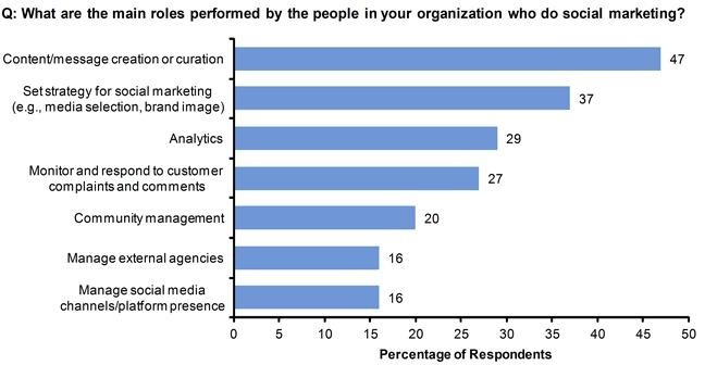 The Top Role Of Content Creation And #Curation: Gartner's 2013 Social Marketing Survey