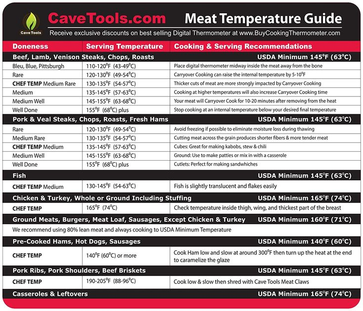 Amazon.com: Extra Large Meat Temperature Magnet - INTERNAL TEMP GUIDE - Outdoor Chart of All Food For Kitchen Cooking - Use Digital Thermometer To Check Temperatures of Chicken Steak Turkey & Meats on BBQ Grill: Kitchen & Dining