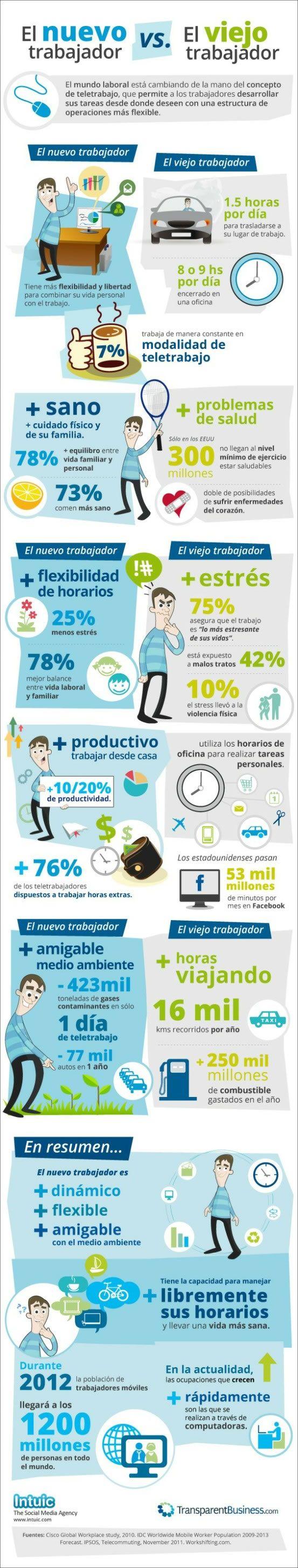 Nuevos trabajadores vs viejos trabajadores #infografia @Alfredo Vela