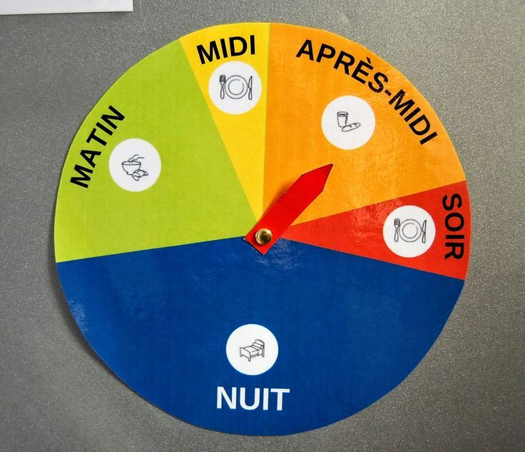 Parts of a day in French: matin, midi, après-midi, soir, nuit