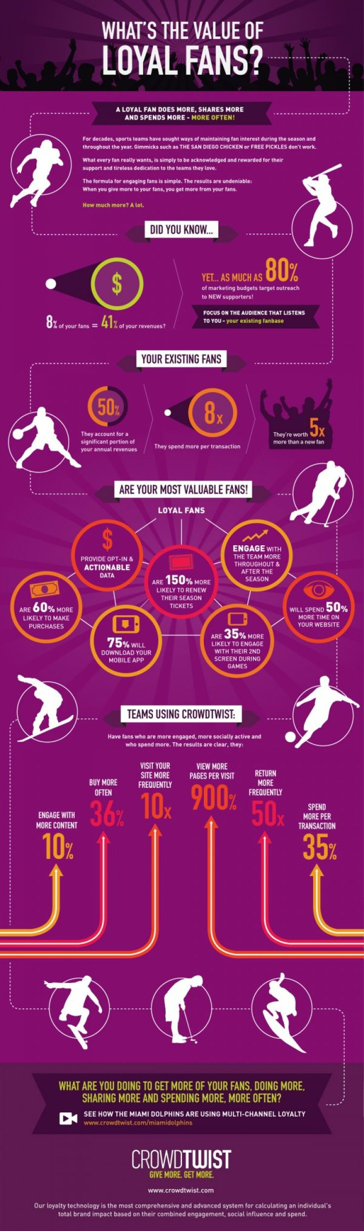What's the Value of Loyal Fans? Social media infographic