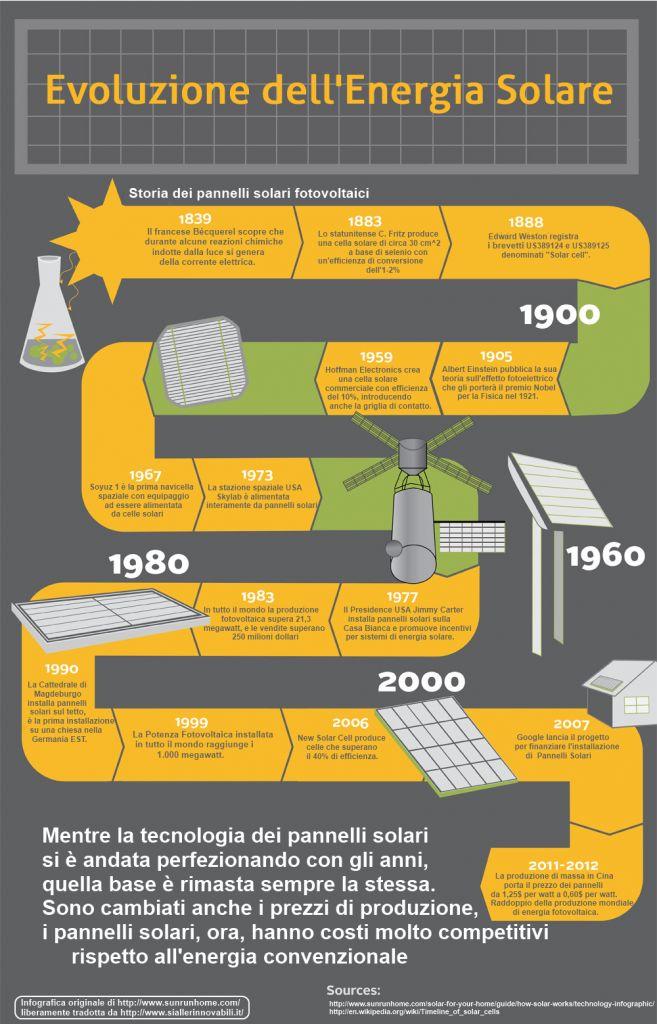 Fotovoltaico: storia (iniziata 170 anni fa) ed Evoluzione http://www.siallerinnovabili.it/692/storia-ed-evoluzione-del-fotovoltaico-infografica/