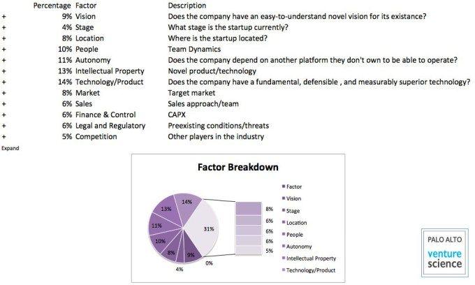 Multi-Factor Matrix for Start-Up Investing