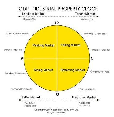 Time to View the Industrial property Clock again - http://gdpindustrialproperty.co.za/time-to-view-the-industrial-property-clock-again/