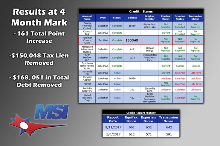 Check out the great results we achieved for our client Mr. Cortes in just 4 months! - 161 total point increase  - $150,048 tax lien removed - $168,051 in total debt removed For more information regarding our credit repair services, real estate services and lending resources contact us today at ☎️866-217-9841, or visit www.msicredit.com.