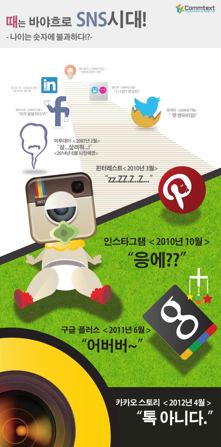 """""""바야흐로 SNS시대!"""" 소셜미디어의 태동 시기에 관한 인포그래픽을 제작하였습니다."""