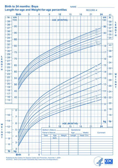 1000+ ideas about Pediatric Growth Chart on Pinterest | Child ...