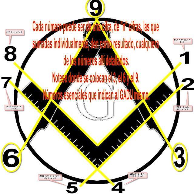 Los Símbolos Masónicos De La Escuadra Y El Compás Lejos De Ser Un Dogma Con Un Solo Simbolismo Arquetípico Esconde Mucho Símbolos Masónicos Masonico Simbolos