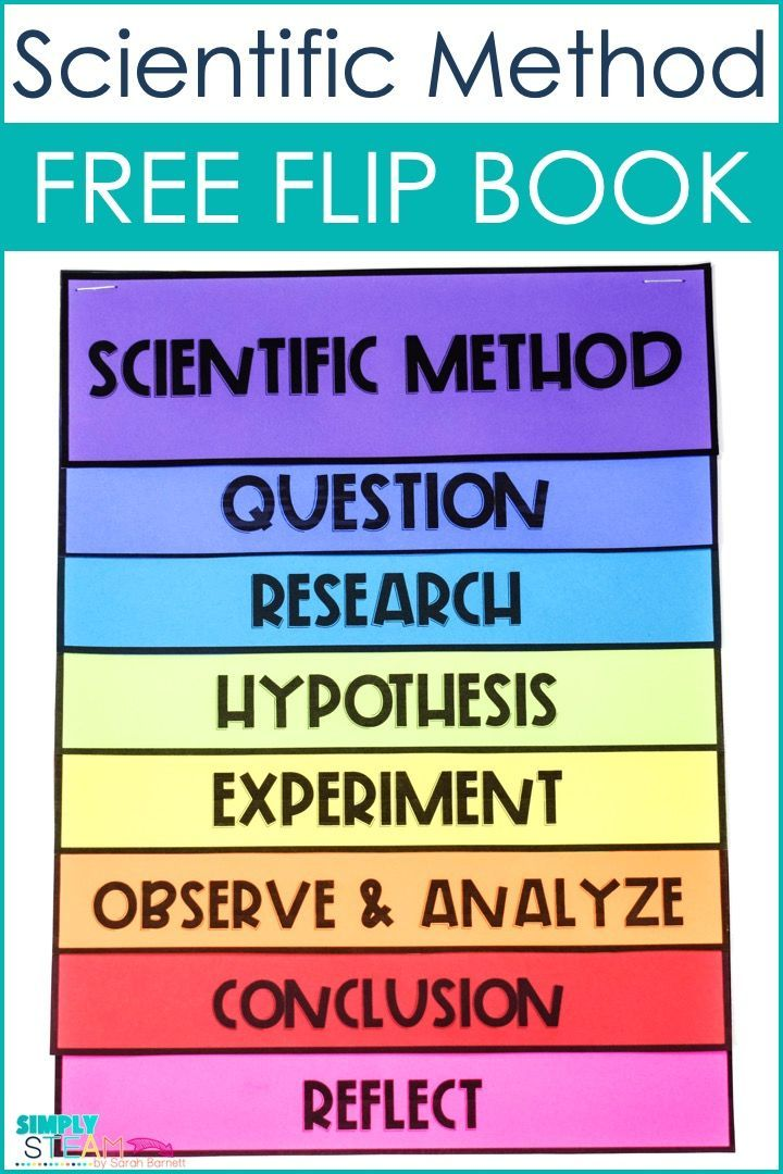 Free Scientific Method Flip Book Printable For Elementary Or Middle School These Are Pe Scientific Method Elementary Science Activities Scientific Method Free