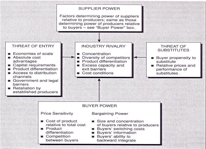 porters five forces model and modern Supports and critiques on porter's competitive strategy and competitive advantage  of michael porter's strategies in modern business world  porter's model of five forces and his .