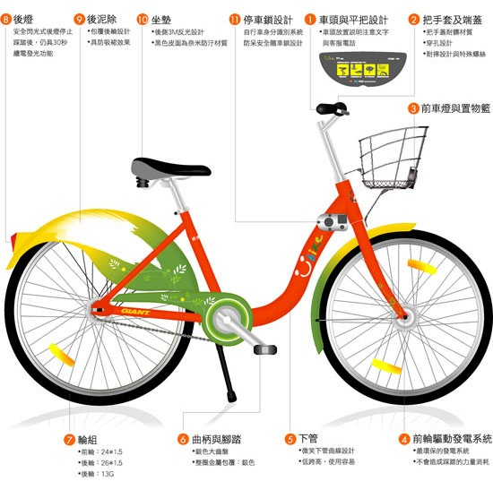 Copenhagenize.com - Bicycle Culture by Design: Taipei Bike Share