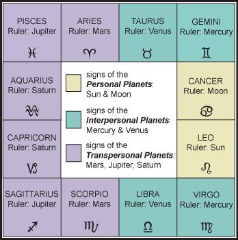 Astrology Zodiac Signs and Meanings | The Essential ...