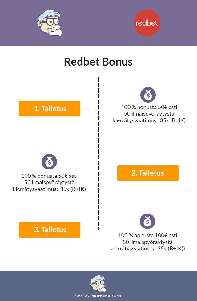 Redbet Bonuskoodi