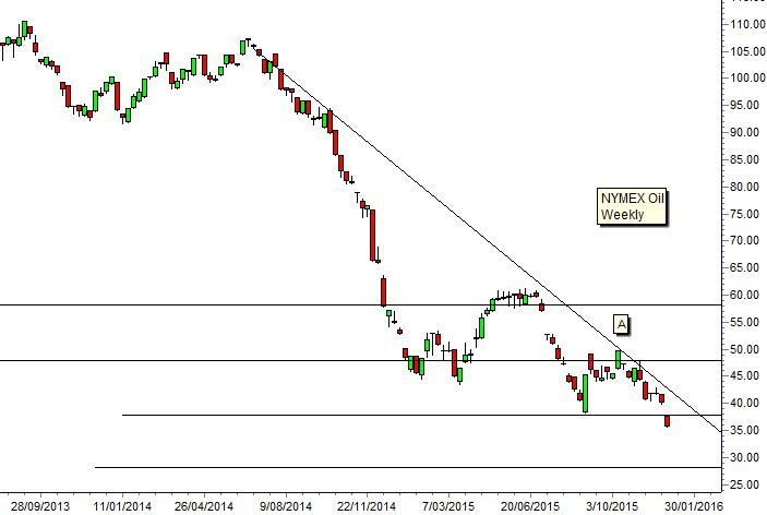Technical Analysis Of Crude Oil