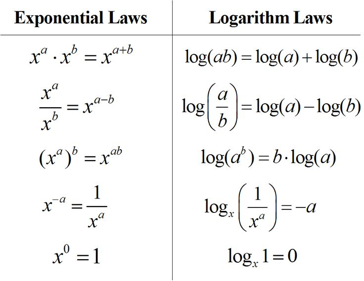 Rules of Logarithms & Exponents. I deal with logarithms everyday. sighh.