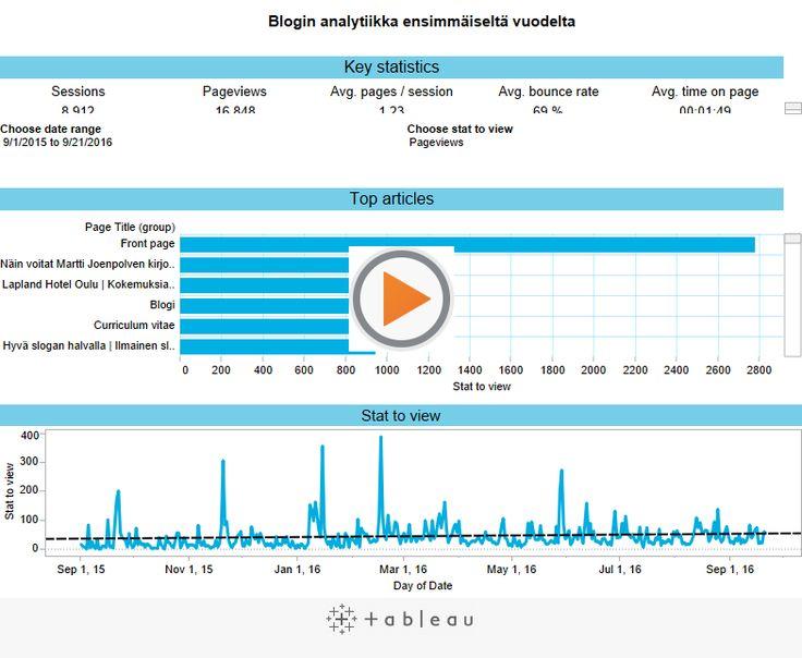 Millainen on hyvä blogin kävijämäärä päivässä, kuukaudessa tai vuodessa?  Keräsin statistiikan ensimmäiseltä vuodelta omasta blogistani. Vertaile, etsi innoitusta, tunne ylemmyyttä tai alemmuutta ja lue lisää siitä, mitä blogissa edes kannattaa mitata.