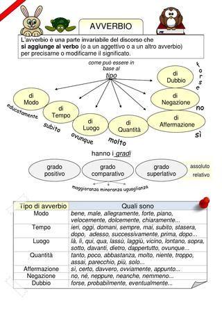 Mappa dell'avverbio