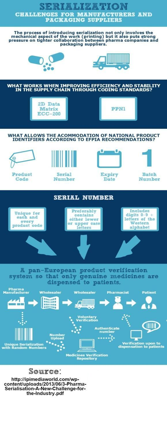 The process of introducing serialization puts pressure on tighter collaboration between pharma companies and packaging suppliers. Look at the infographic below to see what works when improving efficiency and stability in the supply chain through coding standards.
