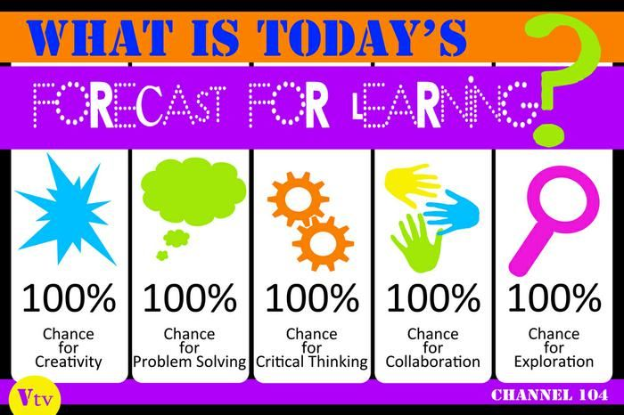 Today's Learning Forcast...   Weather Themed Back-To-School Board