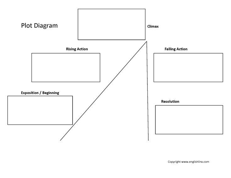 1000 ideas about plot diagram on pinterest graphic organizers  : plot diagram - findchart.co