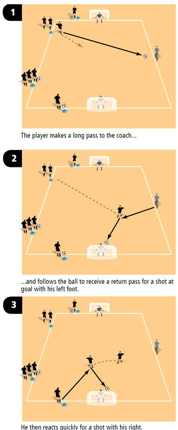 Soccer drill to get players shooting with their left or right foot